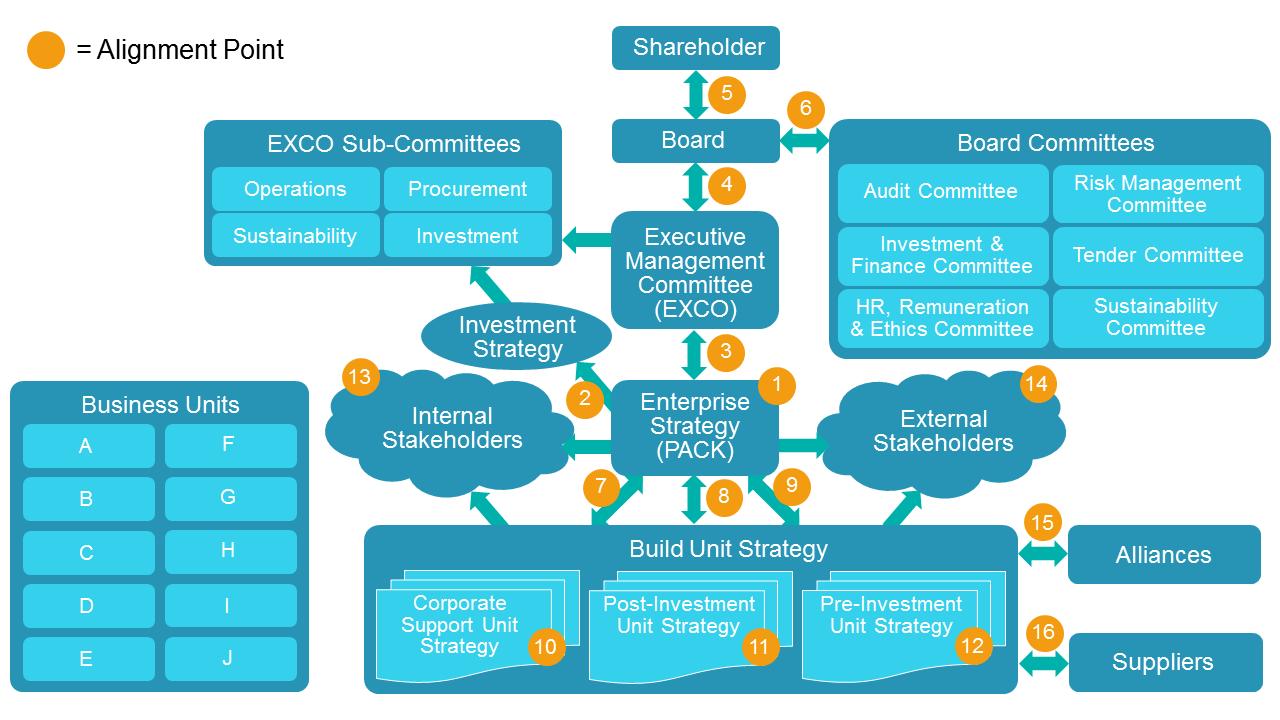 Board and Executive Committee Facilitation